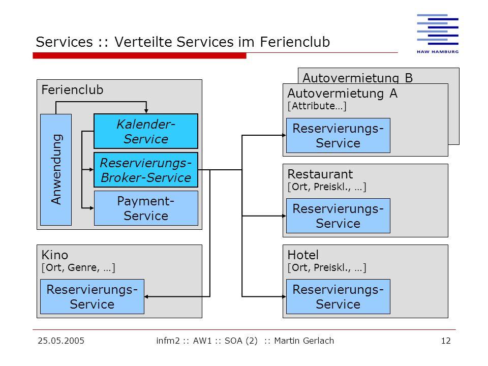 25.05.2005infm2 :: AW1 :: SOA (2) :: Martin Gerlach12 Services :: Verteilte Services im Ferienclub Ferienclub Autovermietung B Restaurant [Ort, Preiskl., …] Reservierungs- Service Hotel [Ort, Preiskl., …] Reservierungs- Service Kino [Ort, Genre, …] Reservierungs- Service Autovermietung A [Attribute…] Reservierungs- Service Kalender- Service Reservierungs- Broker-Service Payment- Service Anwendung