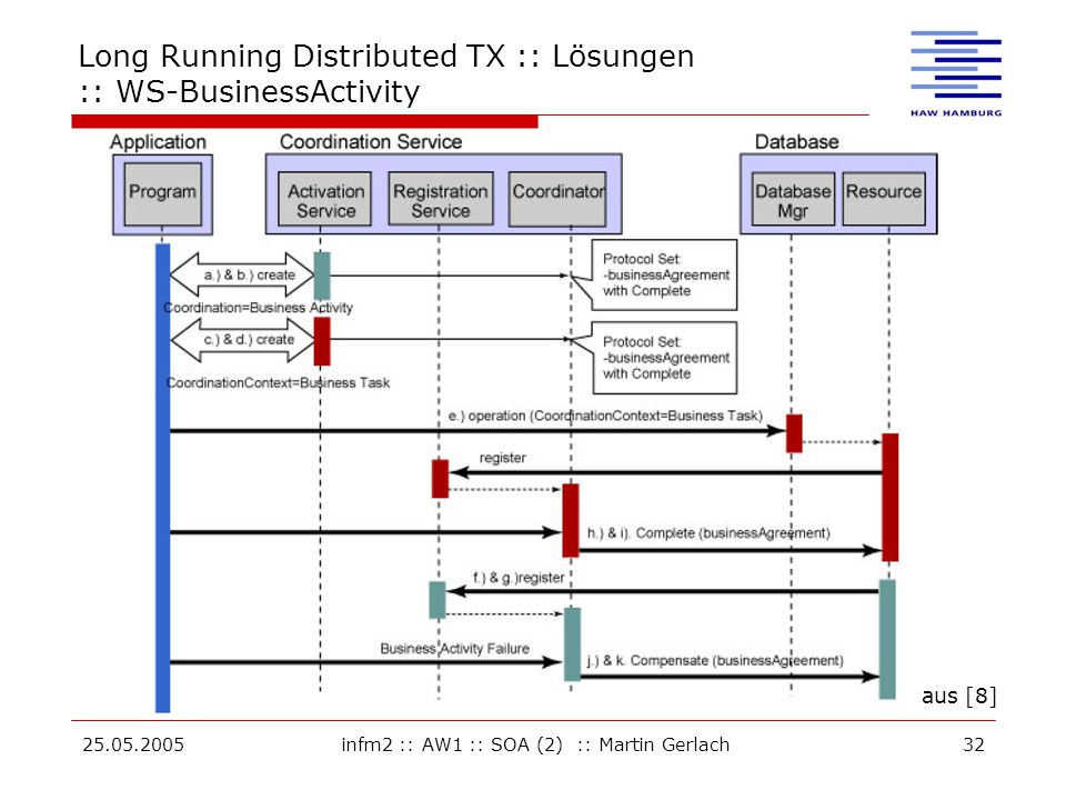 25.05.2005infm2 :: AW1 :: SOA (2) :: Martin Gerlach32 Long Running Distributed TX :: Lösungen :: WS-BusinessActivity aus [8]