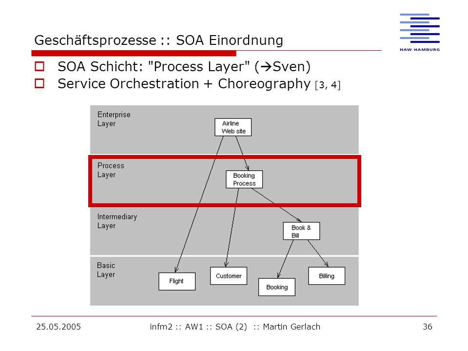 25.05.2005infm2 :: AW1 :: SOA (2) :: Martin Gerlach36 Geschäftsprozesse :: SOA Einordnung  SOA Schicht: Process Layer (  Sven)  Service Orchestration + Choreography [3, 4]