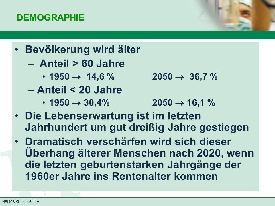 HELIOS Kliniken GmbHDEMOGRAPHIE Bevölkerung wird älter – Anteil > 60 Jahre 1950  14,6 % 2050  36,7 % –Anteil < 20 Jahre 1950  30,4%2050  16,1 % Di