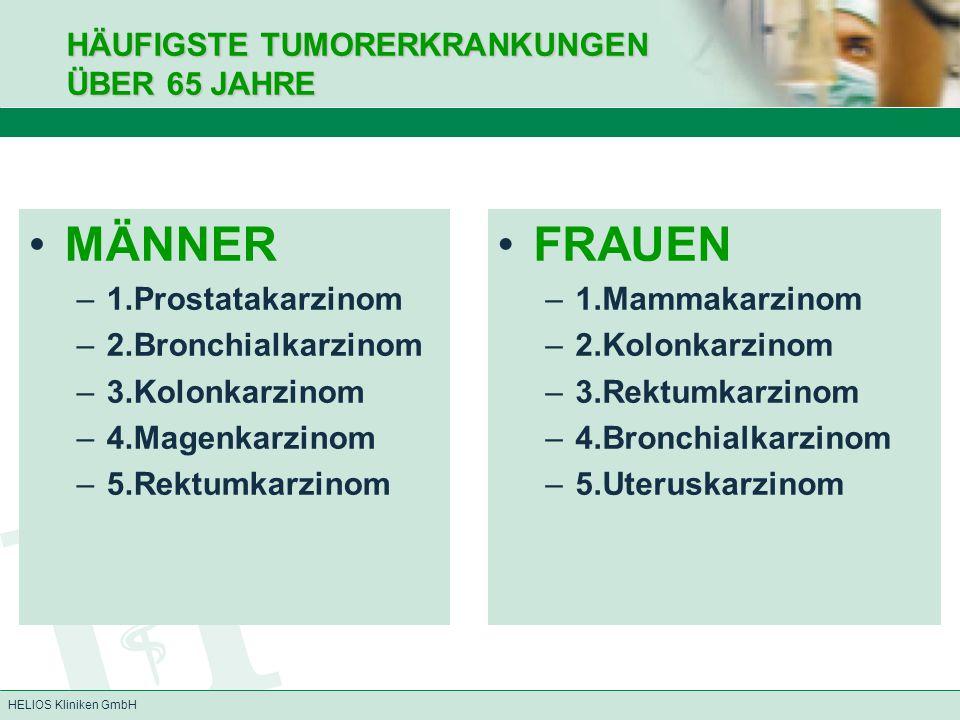 HELIOS Kliniken GmbH MÄNNER –1.Prostatakarzinom –2.Bronchialkarzinom –3.Kolonkarzinom –4.Magenkarzinom –5.Rektumkarzinom FRAUEN –1.Mammakarzinom –2.Ko