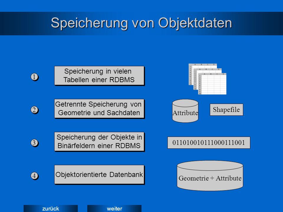 weiterzurück Speicherung von Objektdaten Geometrie + Attribute 011010010111000111001 Speicherung in vielen Tabellen einer RDBMS Speicherung in vielen