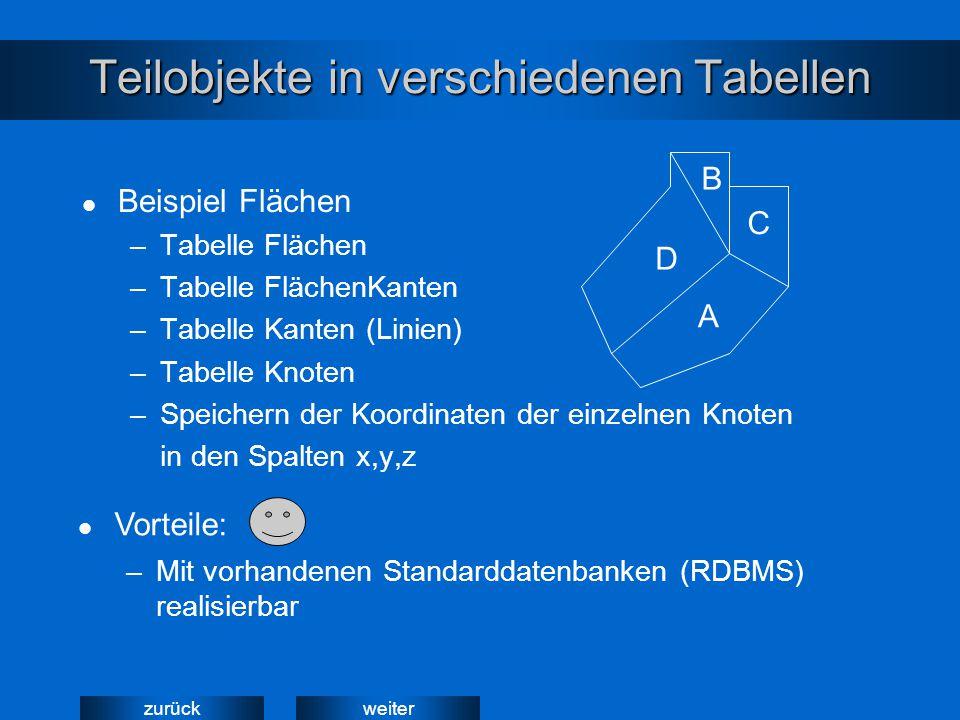 weiterzurück Teilobjekte in verschiedenen Tabellen Beispiel Flächen –Tabelle Flächen –Tabelle FlächenKanten –Tabelle Kanten (Linien) –Tabelle Knoten –Speichern der Koordinaten der einzelnen Knoten in den Spalten x,y,z A B C D –Mit vorhandenen Standarddatenbanken (RDBMS) realisierbar Vorteile:
