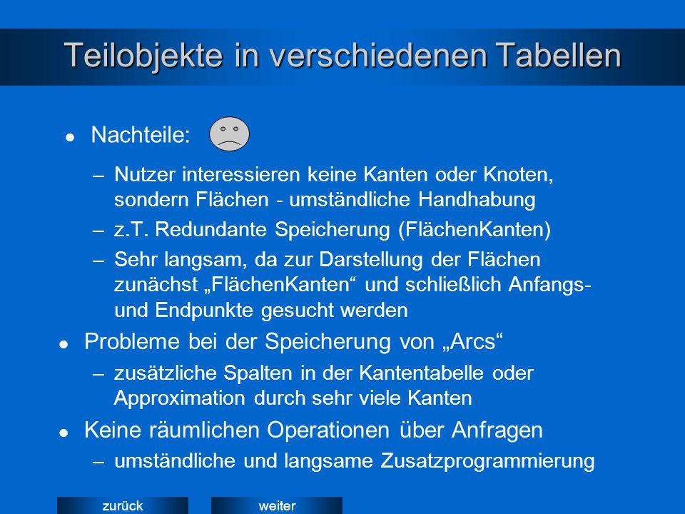 weiterzurück Teilobjekte in verschiedenen Tabellen –Nutzer interessieren keine Kanten oder Knoten, sondern Flächen - umständliche Handhabung –z.T. Red