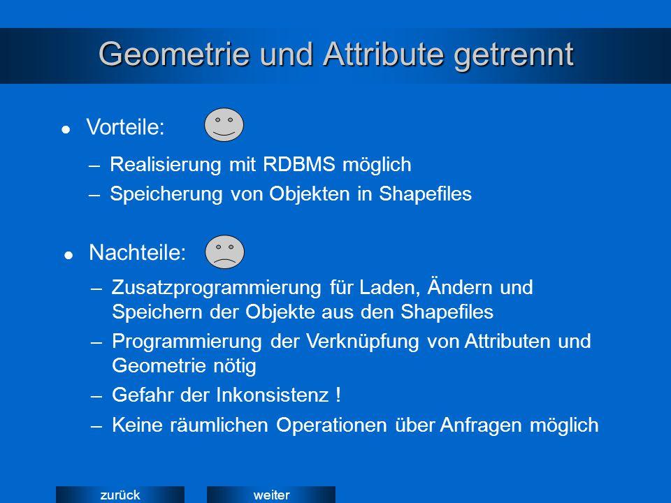 weiterzurück Geometrie und Attribute getrennt –Realisierung mit RDBMS möglich –Speicherung von Objekten in Shapefiles –Zusatzprogrammierung für Laden,