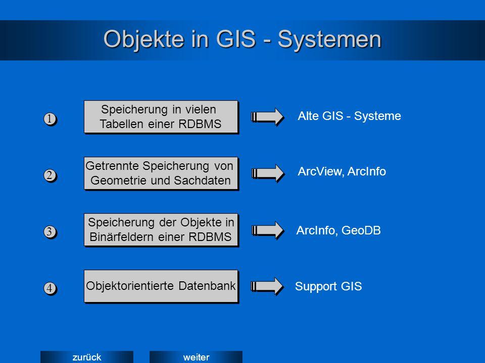 weiterzurück Objekte in GIS - Systemen Speicherung in vielen Tabellen einer RDBMS Speicherung in vielen Tabellen einer RDBMS 1 1 Getrennte Speicherung von Geometrie und Sachdaten Getrennte Speicherung von Geometrie und Sachdaten 2 2 Speicherung der Objekte in Binärfeldern einer RDBMS Speicherung der Objekte in Binärfeldern einer RDBMS 3 3 Objektorientierte Datenbank 4 4 ArcView, ArcInfo Alte GIS - Systeme ArcInfo, GeoDB Support GIS