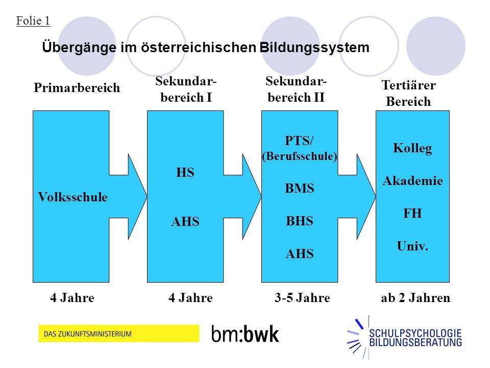 2 Übergänge im österreichischen Bildungssystem Volksschule HS AHS PTS/ (Berufsschule) BMS BHS AHS Kolleg Akademie FH Univ. Primarbereich Sekundar- ber