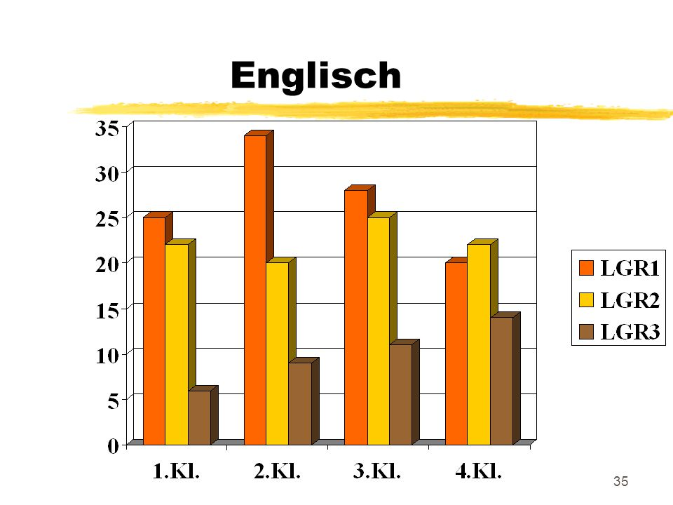 35 Englisch