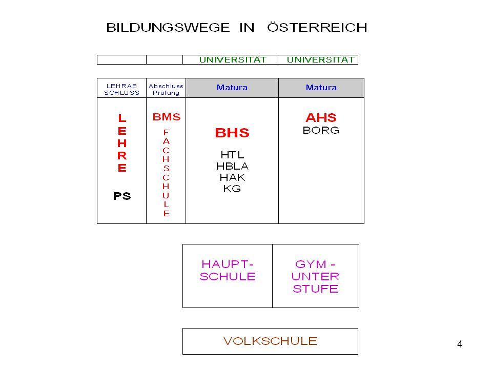 5 Bildungswege nach der Volksschule (vereinfachtes Schema) Hauptschule AHS 1.