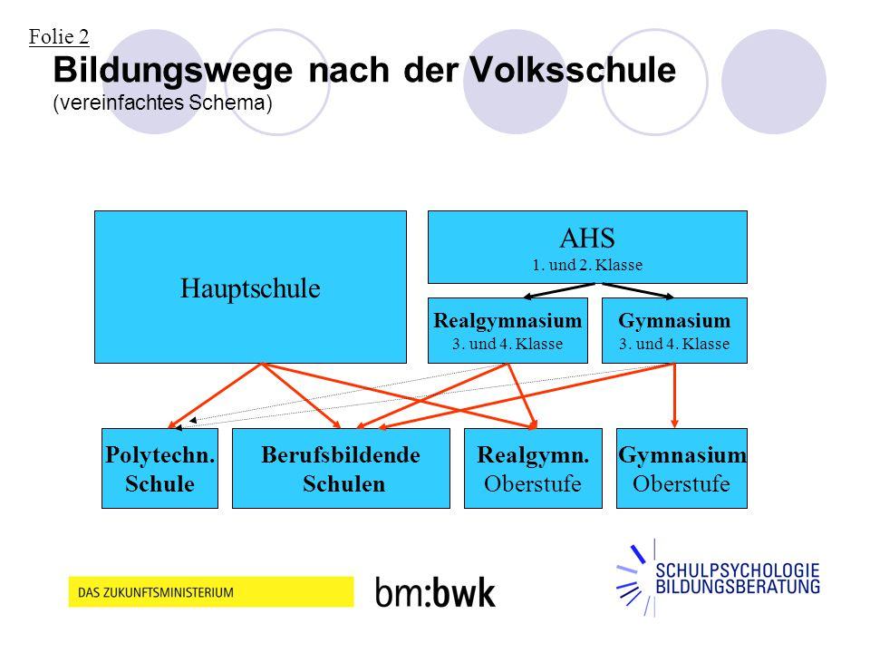 5 Bildungswege nach der Volksschule (vereinfachtes Schema) Hauptschule AHS 1. und 2. Klasse Realgymnasium 3. und 4. Klasse Gymnasium 3. und 4. Klasse