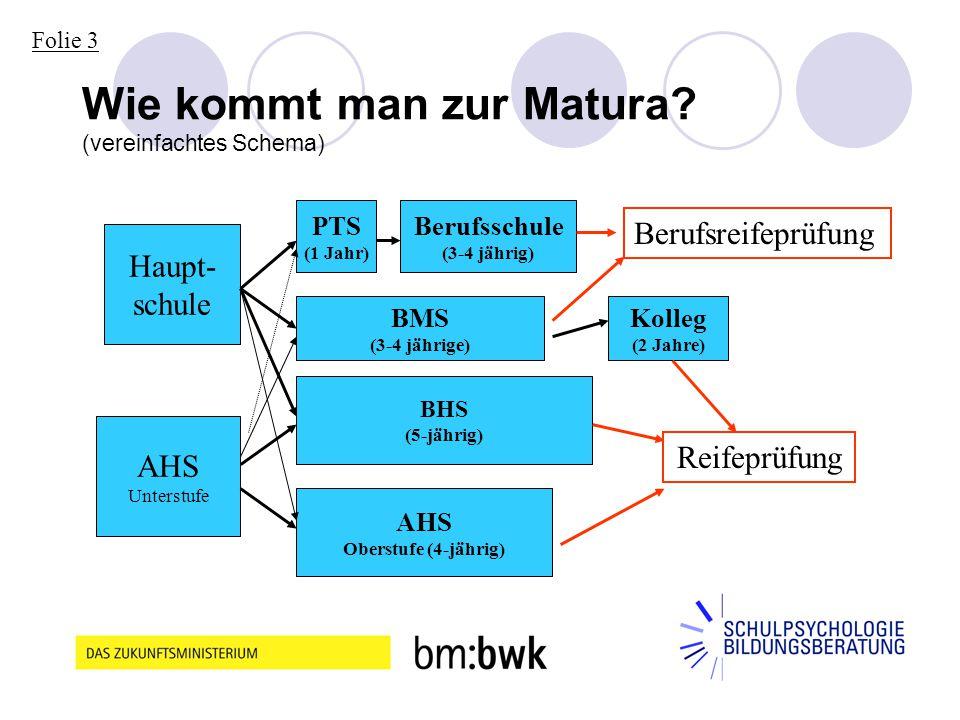 6 Wie kommt man zur Matura? (vereinfachtes Schema) Haupt- schule AHS Unterstufe Berufsschule (3-4 jährig) BHS (5-jährig) PTS (1 Jahr) BMS (3-4 jährige