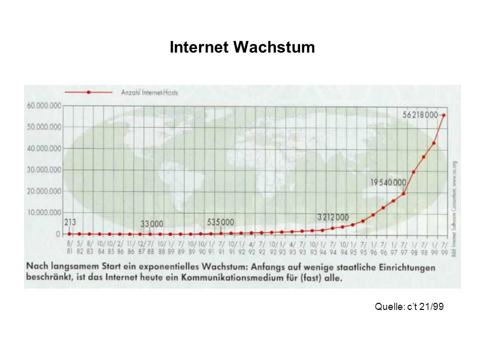 Internet Wachstum Quelle: c't 21/99