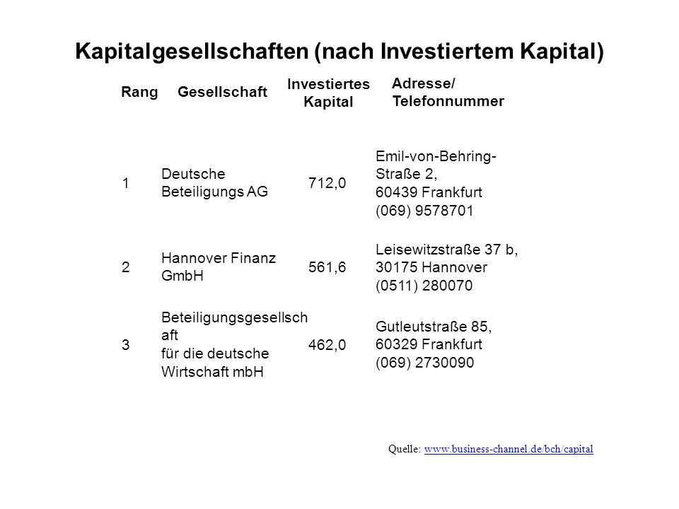 Kapitalgesellschaften (nach Investiertem Kapital) 1 Deutsche Beteiligungs AG 712,0 Emil-von-Behring- Straße 2, 60439 Frankfurt (069) 9578701 2 Hannover Finanz GmbH 561,6 Leisewitzstraße 37 b, 30175 Hannover (0511) 280070 3 Beteiligungsgesellsch aft für die deutsche Wirtschaft mbH 462,0 Gutleutstraße 85, 60329 Frankfurt (069) 2730090 Quelle: www.business-channel.de/bch/capitalwww.business-channel.de/bch/capital RangGesellschaft Investiertes Kapital Adresse/ Telefonnummer