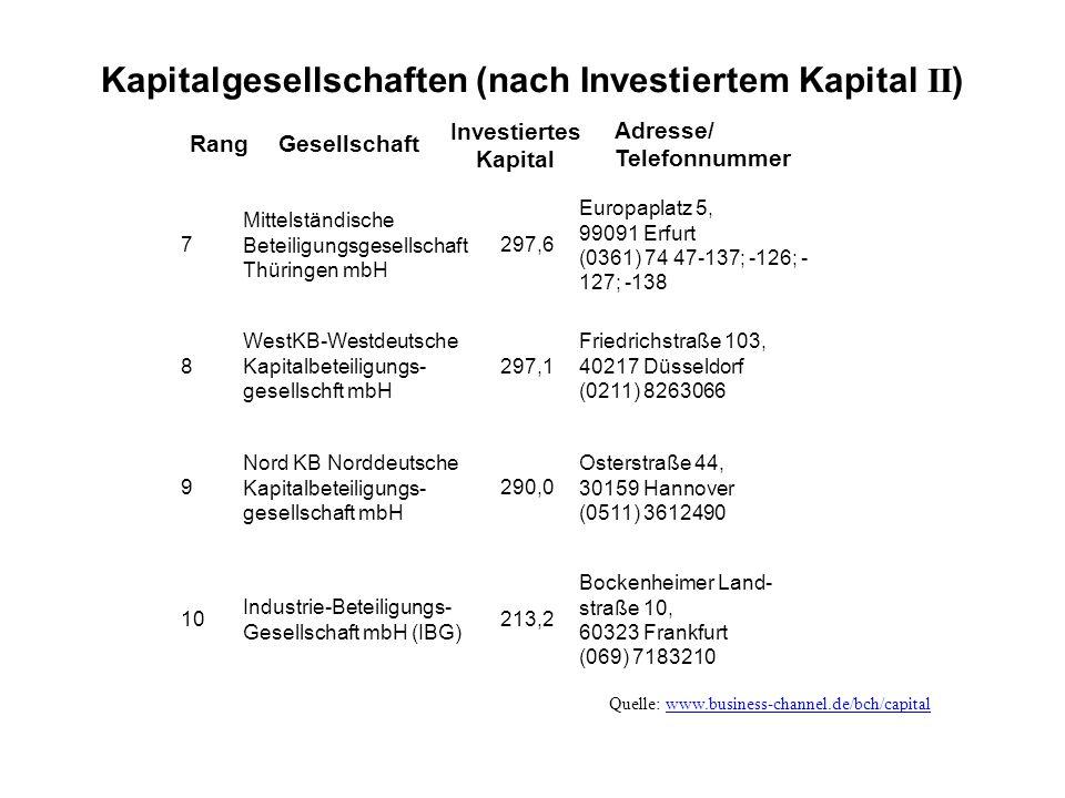 Kapitalgesellschaften (nach Investiertem Kapital II ) RangGesellschaft Investiertes Kapital Adresse/ Telefonnummer 7 Mittelständische Beteiligungsgesellschaft Thüringen mbH 297,6 Europaplatz 5, 99091 Erfurt (0361) 74 47-137; -126; - 127; -138 8 WestKB-Westdeutsche Kapitalbeteiligungs- gesellschft mbH 297,1 Friedrichstraße 103, 40217 Düsseldorf (0211) 8263066 9 Nord KB Norddeutsche Kapitalbeteiligungs- gesellschaft mbH 290,0 Osterstraße 44, 30159 Hannover (0511) 3612490 10 Industrie-Beteiligungs- Gesellschaft mbH (IBG) 213,2 Bockenheimer Land- straße 10, 60323 Frankfurt (069) 7183210 Quelle: www.business-channel.de/bch/capitalwww.business-channel.de/bch/capital