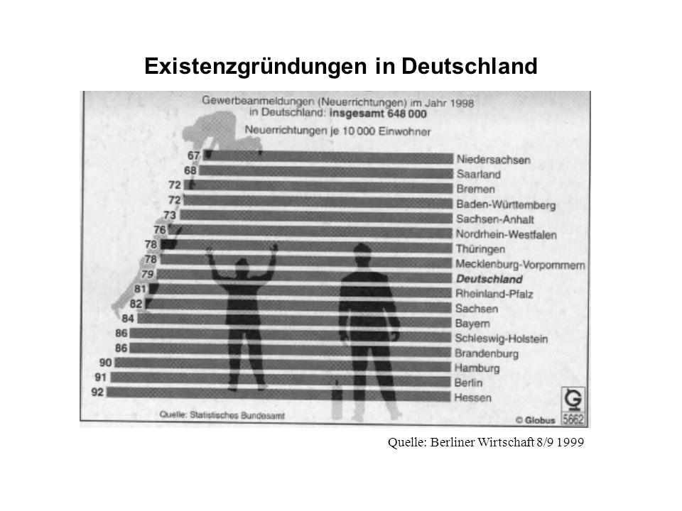 Quelle: Berliner Wirtschaft 8/9 1999 Existenzgründungen in Deutschland