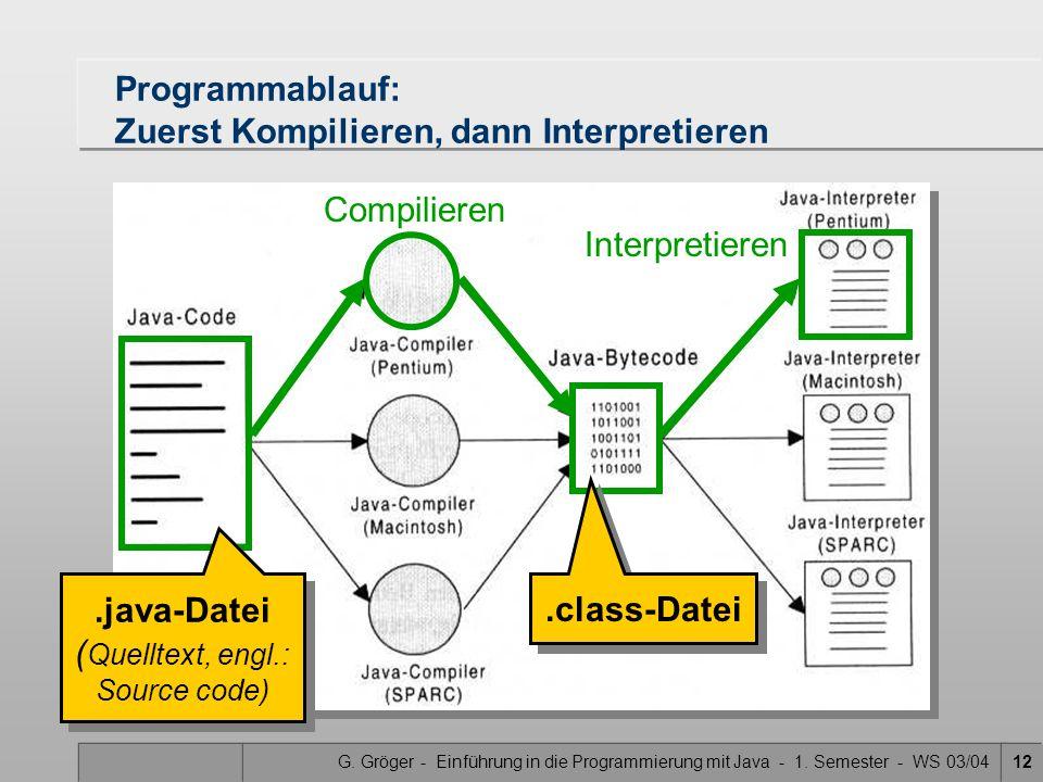 G. Gröger - Einführung in die Programmierung mit Java - 1. Semester - WS 03/0412 Programmablauf: Zuerst Kompilieren, dann Interpretieren.java-Datei (