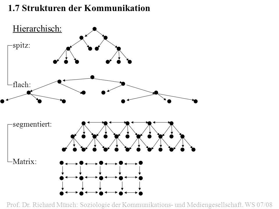 1.7Strukturen der Kommunikation Prof. Dr. Richard Münch: Soziologie der Kommunikations- und Mediengesellschaft. WS 07/08 Hierarchisch: spitz: flach: s