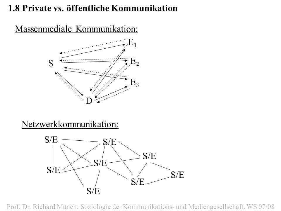 1.8Private vs. öffentliche Kommunikation Prof. Dr. Richard Münch: Soziologie der Kommunikations- und Mediengesellschaft. WS 07/08 Massenmediale Kommun