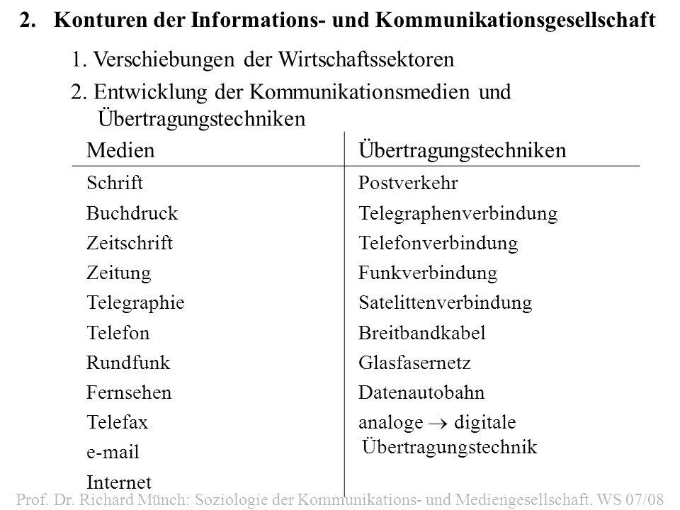 2.Konturen der Informations- und Kommunikationsgesellschaft Prof. Dr. Richard Münch: Soziologie der Kommunikations- und Mediengesellschaft. WS 07/08 1
