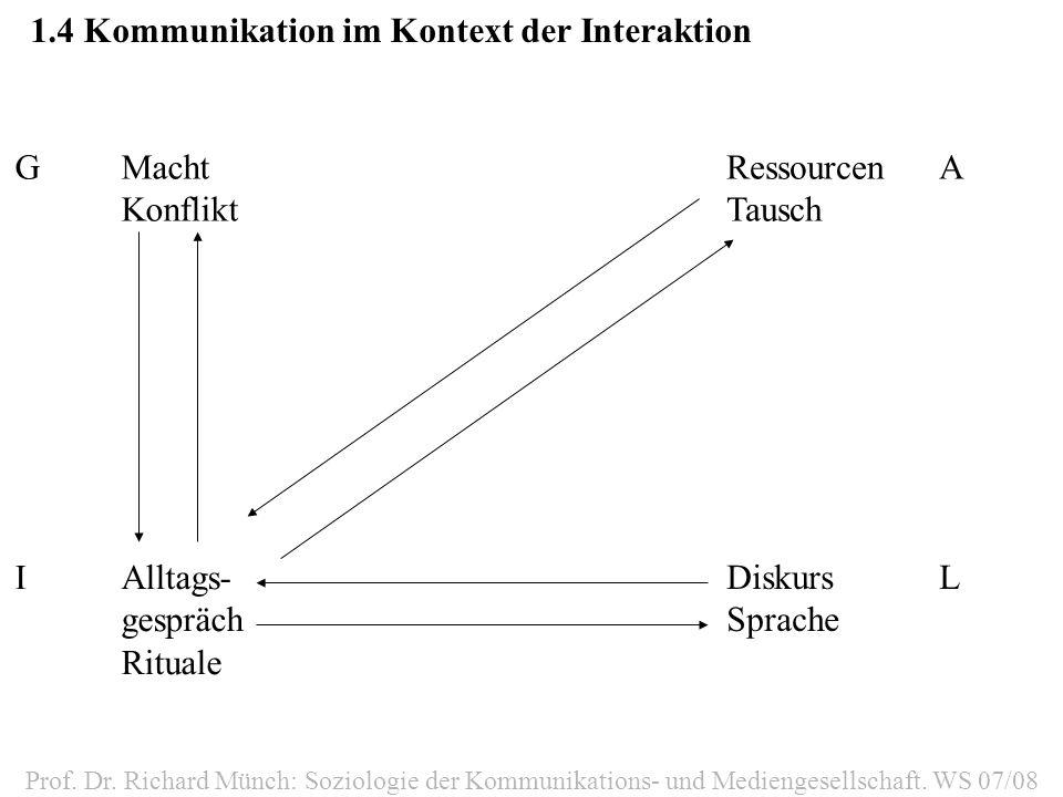 1.4Kommunikation im Kontext der Interaktion GMacht Konflikt IAlltags- gespräch Rituale RessourcenA Tausch DiskursL Sprache Prof. Dr. Richard Münch: So