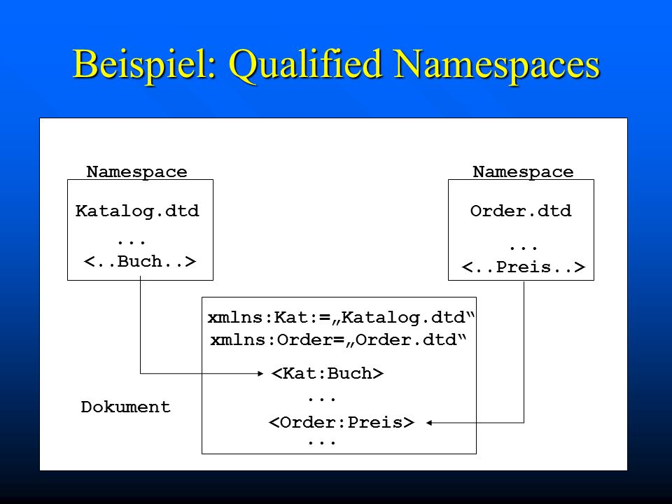 Beispiel: Qualified Namespaces Namespace Katalog.dtd...