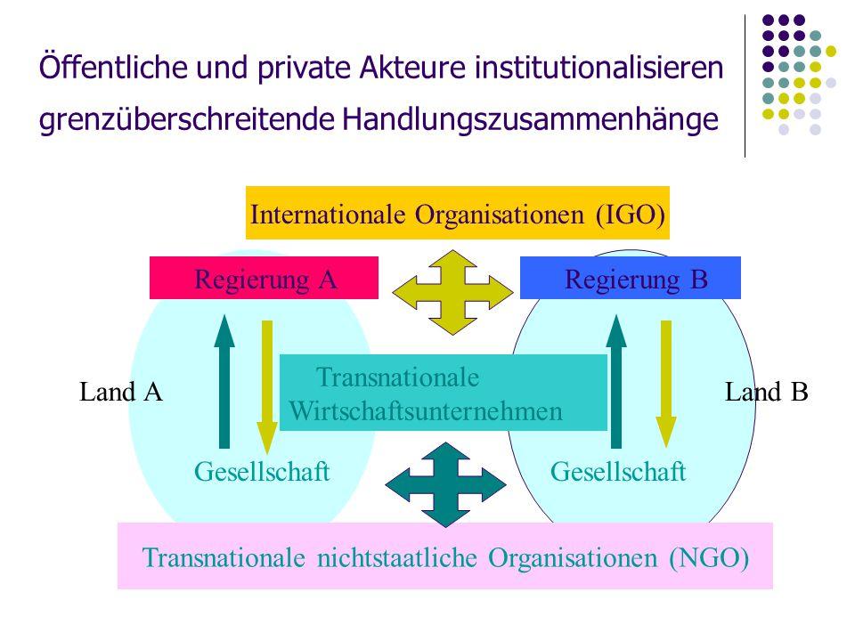 Öffentliche und private Akteure institutionalisieren grenzüberschreitende Handlungszusammenhänge Regierung B Gesellschaft Land B Internationale Organi