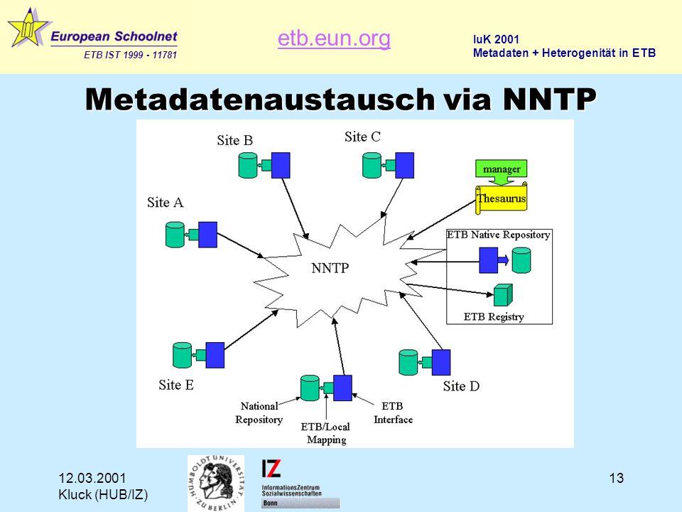 etb.eun.org ETB IST 1999 - 11781 IuK 2001 Metadaten + Heterogenität in ETB 12.03.2001 Kluck (HUB/IZ) 13 Metadatenaustausch via NNTP