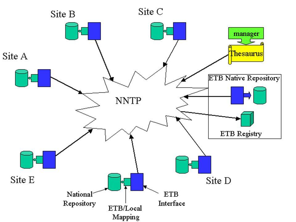 etb.eun.org ETB IST 1999 - 11781 IuK 2001 Metadaten + Heterogenität in ETB 12.03.2001 Kluck (HUB/IZ) 14