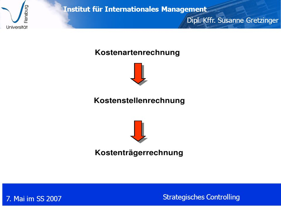 Institut für Internationales Management Dipl. Kffr. Susanne Gretzinger 7. Mai im SS 2007 Strategisches Controlling