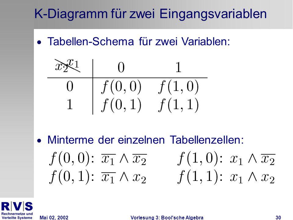 Mai 02, 2002Vorlesung 3: Bool sche Algebra30 K-Diagramm für zwei Eingangsvariablen  Tabellen-Schema für zwei Variablen:  Minterme der einzelnen Tabellenzellen: