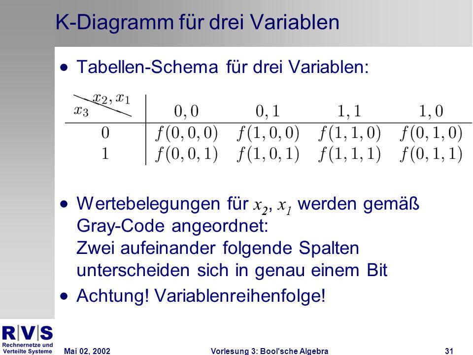 Mai 02, 2002Vorlesung 3: Bool sche Algebra31 K-Diagramm für drei Variablen  Tabellen-Schema für drei Variablen:  Wertebelegungen für x 2, x 1 werden gemäß Gray-Code angeordnet: Zwei aufeinander folgende Spalten unterscheiden sich in genau einem Bit  Achtung.