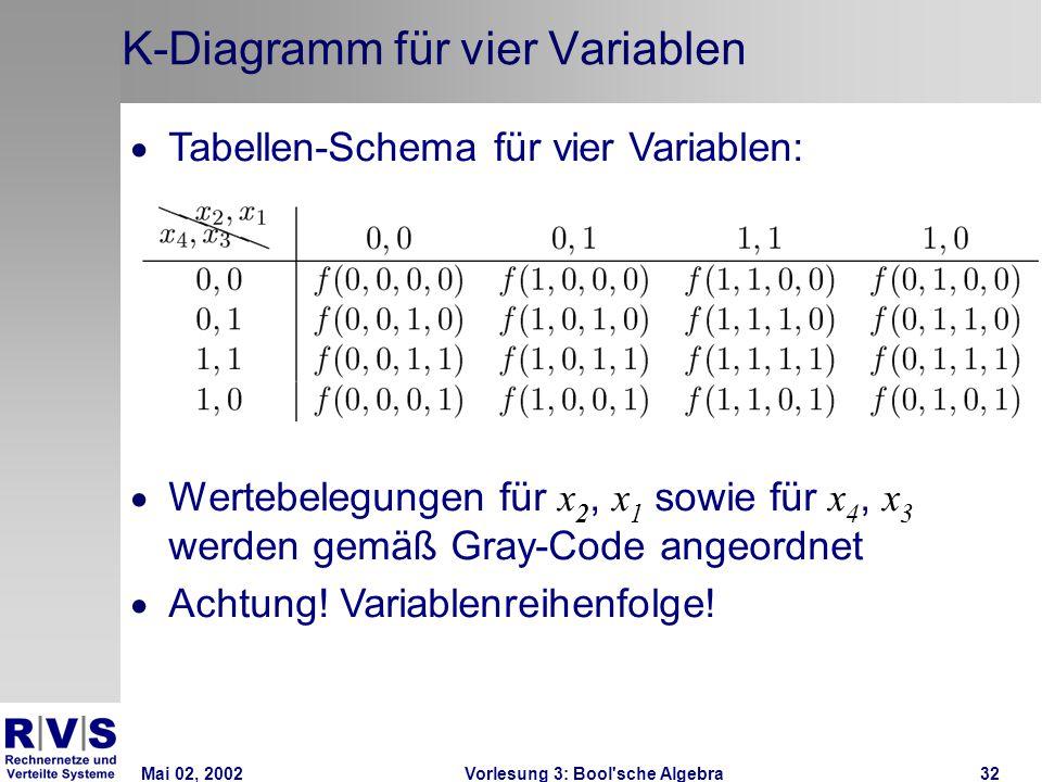 Mai 02, 2002Vorlesung 3: Bool sche Algebra32 K-Diagramm für vier Variablen  Tabellen-Schema für vier Variablen:  Wertebelegungen für x 2, x 1 sowie für x 4, x 3 werden gemäß Gray-Code angeordnet  Achtung.