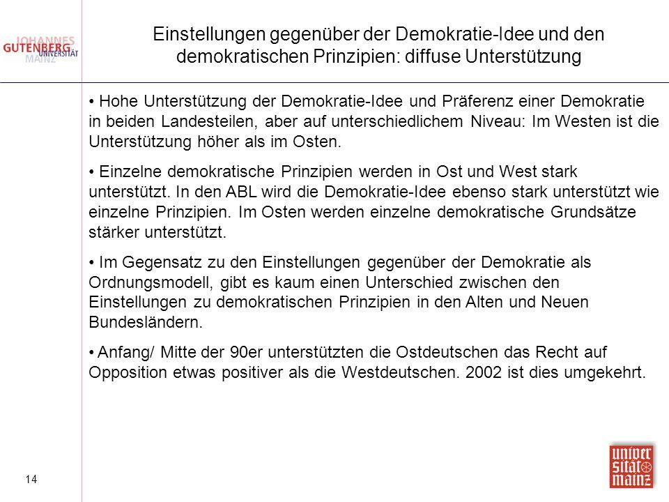 14 Einstellungen gegenüber der Demokratie-Idee und den demokratischen Prinzipien: diffuse Unterstützung Hohe Unterstützung der Demokratie-Idee und Prä