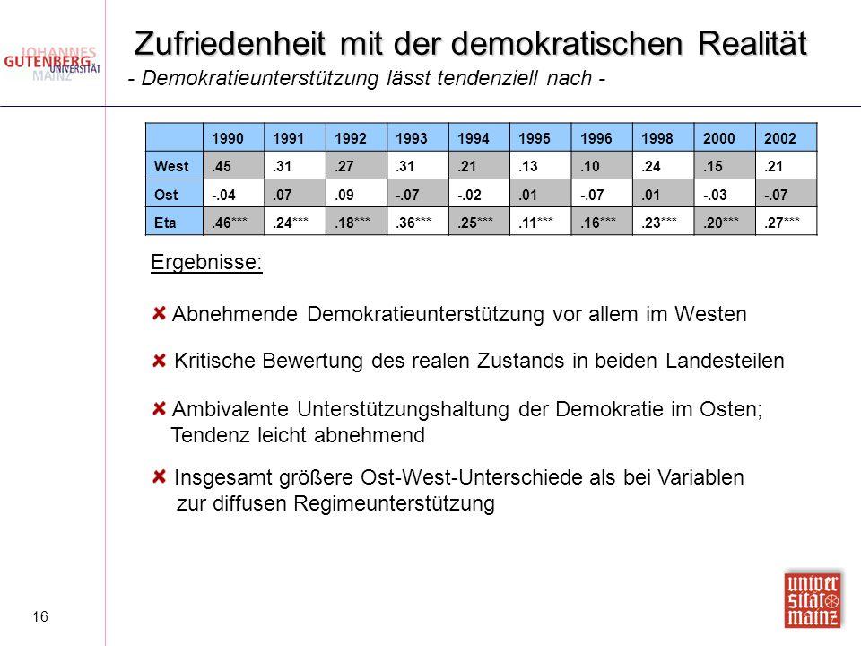 16 Zufriedenheit mit der demokratischen Realität Kritische Bewertung des realen Zustands in beiden Landesteilen Ergebnisse: Abnehmende Demokratieunter