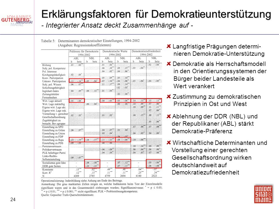 24 Erklärungsfaktoren für Demokratieunterstützung Langfristige Prägungen determi- nieren Demokratie-Unterstützung Demokratie als Herrschaftsmodell in