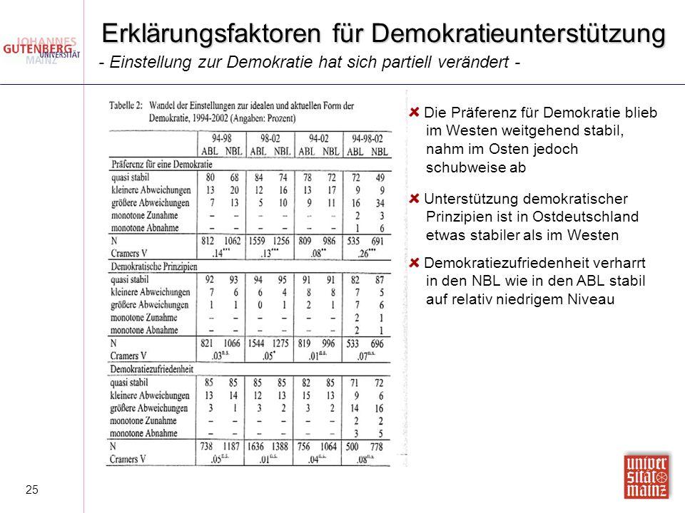 25 Erklärungsfaktoren für Demokratieunterstützung Die Präferenz für Demokratie blieb im Westen weitgehend stabil, nahm im Osten jedoch schubweise ab U