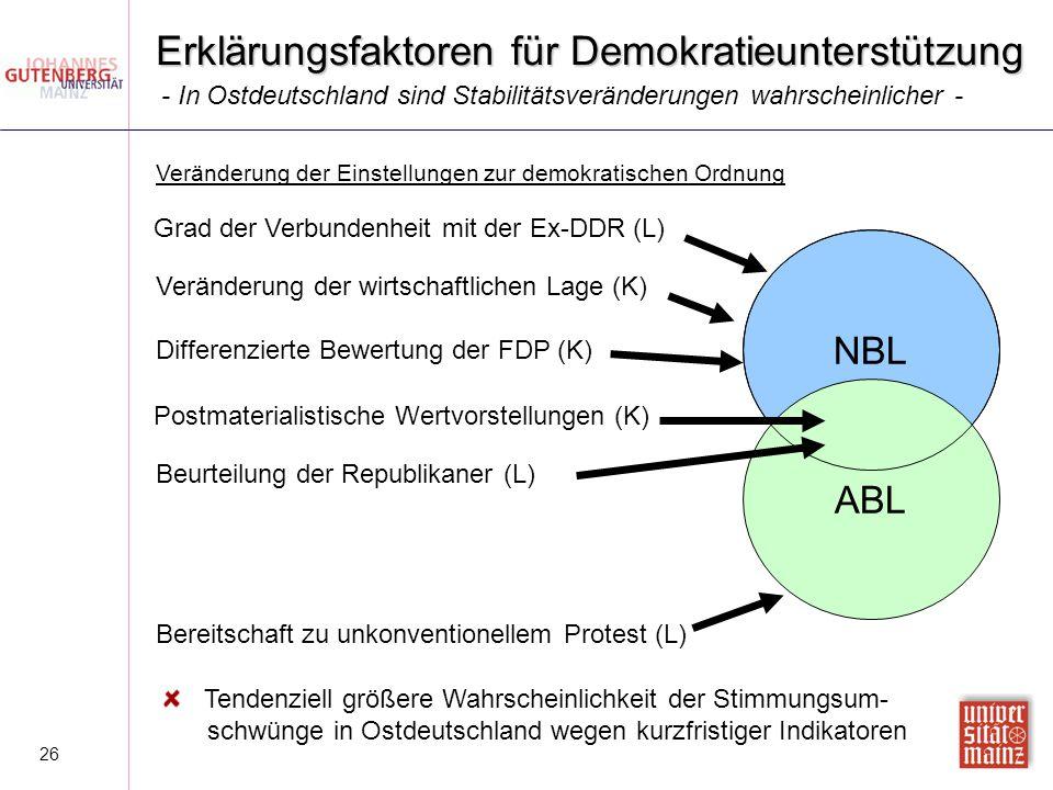 26 Erklärungsfaktoren für Demokratieunterstützung Veränderung der Einstellungen zur demokratischen Ordnung - In Ostdeutschland sind Stabilitätsverände