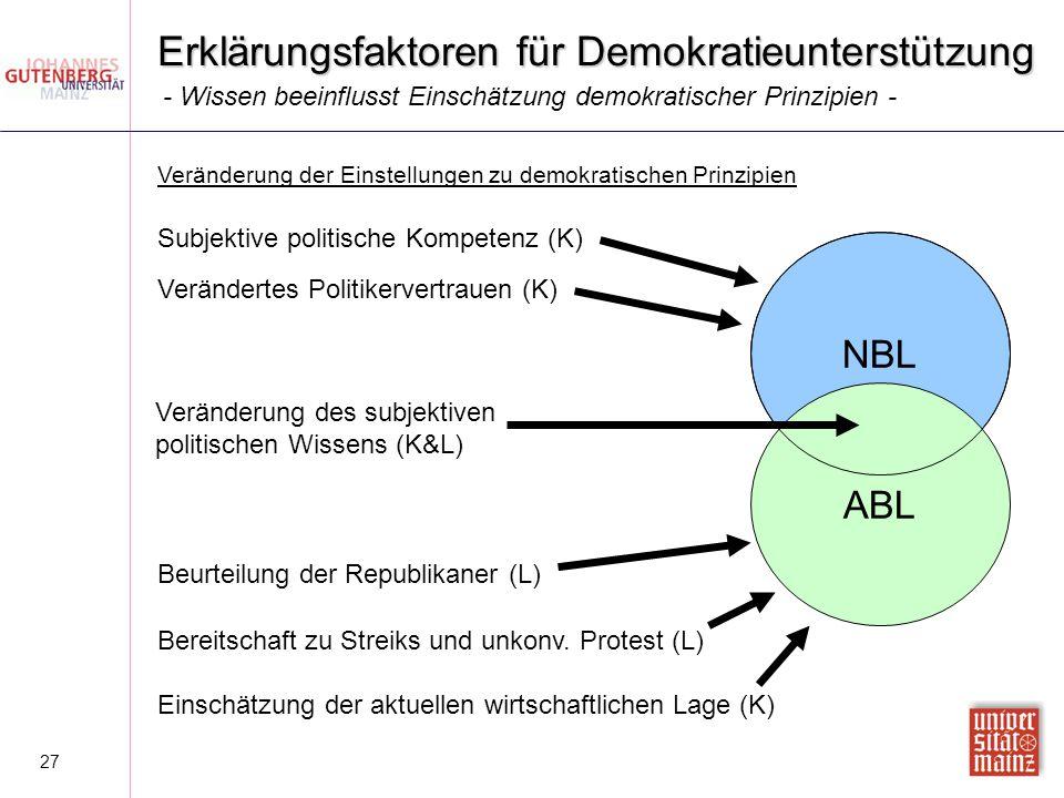 27 Erklärungsfaktoren für Demokratieunterstützung Veränderung der Einstellungen zu demokratischen Prinzipien - Wissen beeinflusst Einschätzung demokra