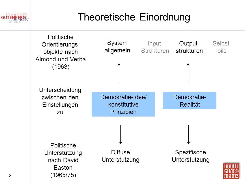 3 Theoretische Einordnung Unterscheidung zwischen den Einstellungen zu Demokratie-Idee/ konstitutive Prinzipien Demokratie- Realität Politische Orient