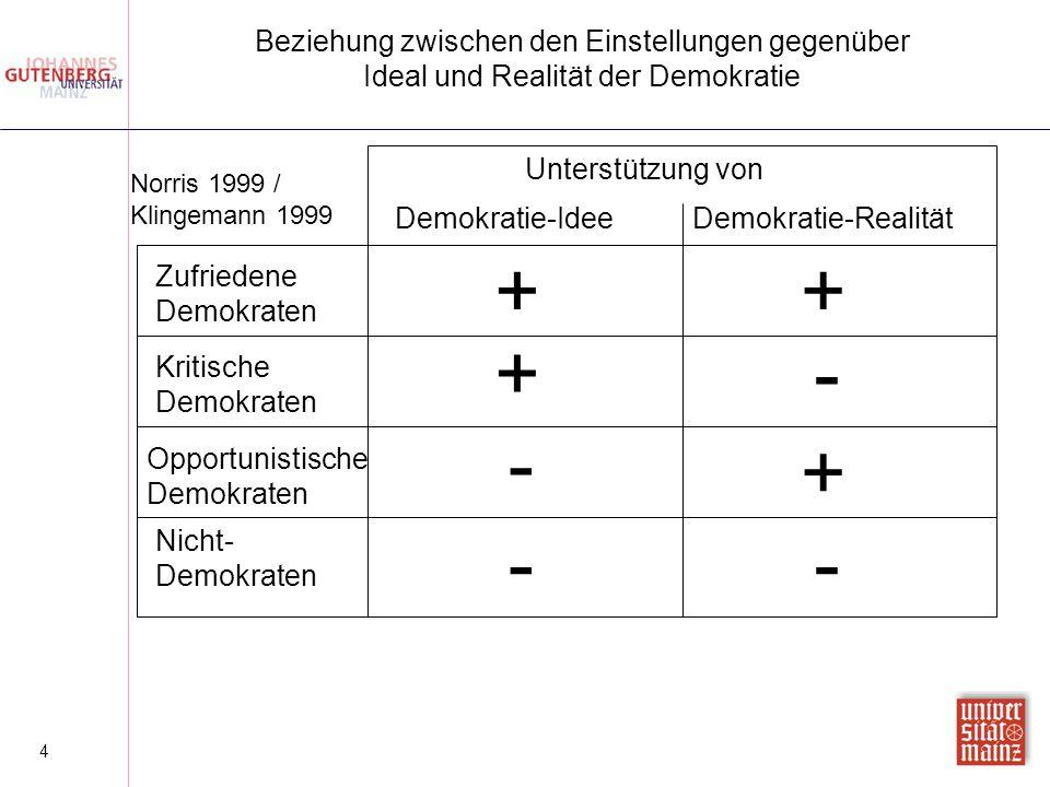 4 Beziehung zwischen den Einstellungen gegenüber Ideal und Realität der Demokratie Unterstützung von Demokratie-IdeeDemokratie-Realität Zufriedene Dem