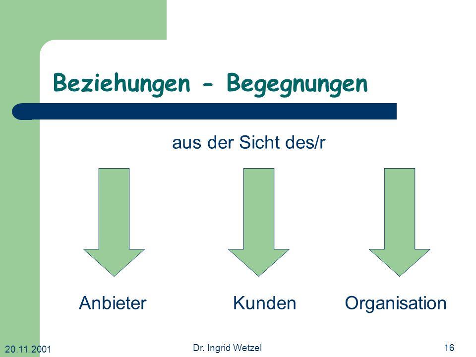 20.11.2001 Dr. Ingrid Wetzel16 Beziehungen - Begegnungen AnbieterKundenOrganisation aus der Sicht des/r