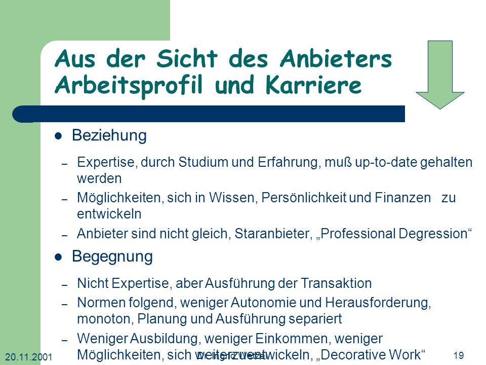 20.11.2001 Dr. Ingrid Wetzel19 Aus der Sicht des Anbieters Arbeitsprofil und Karriere – Expertise, durch Studium und Erfahrung, muß up-to-date gehalte