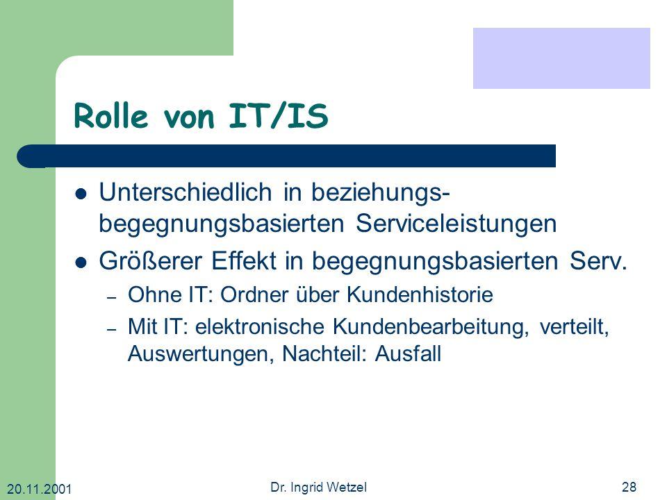 20.11.2001 Dr. Ingrid Wetzel28 Rolle von IT/IS Unterschiedlich in beziehungs- begegnungsbasierten Serviceleistungen Größerer Effekt in begegnungsbasie