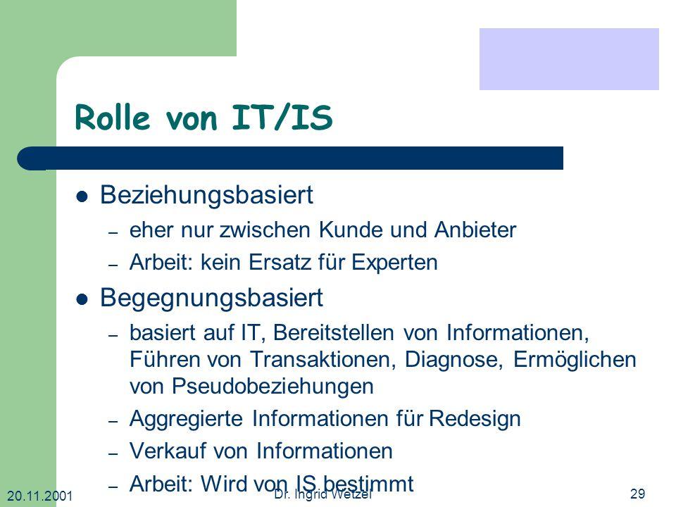 20.11.2001 Dr. Ingrid Wetzel29 Rolle von IT/IS Beziehungsbasiert – eher nur zwischen Kunde und Anbieter – Arbeit: kein Ersatz für Experten Begegnungsb