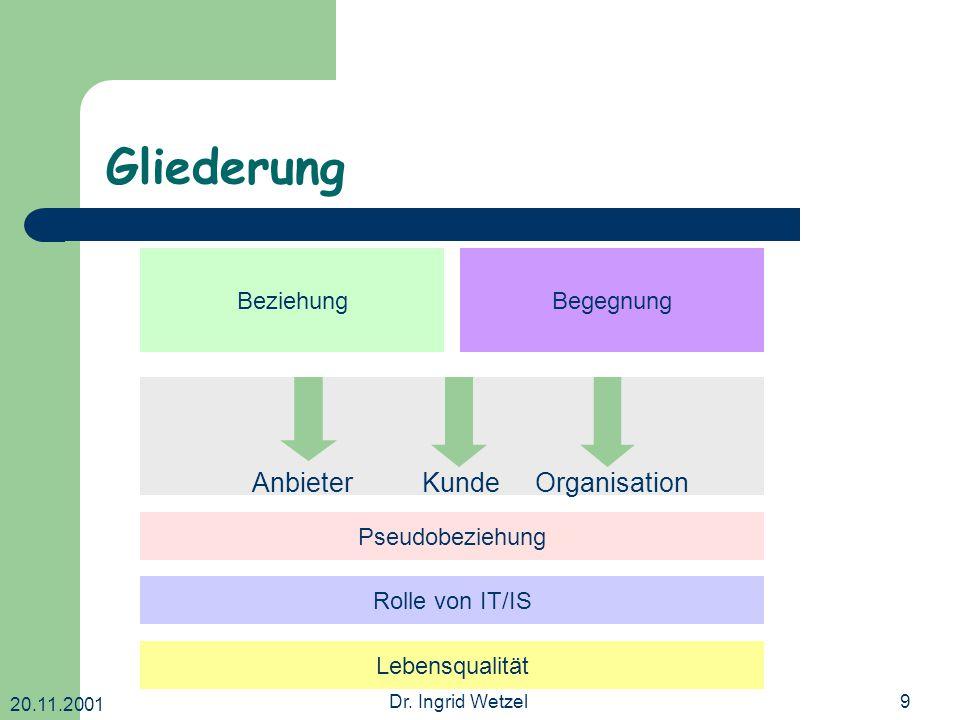 20.11.2001 Dr. Ingrid Wetzel9 Gliederung BeziehungBegegnung AnbieterKundeOrganisation Pseudobeziehung Rolle von IT/IS Lebensqualität