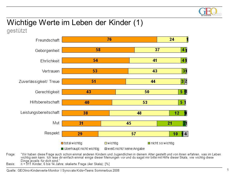 1 Quelle: GEOlino-Kinderwerte-Monitor I Synovate Kids+Teens Sommerbus 2008 Wichtige Werte im Leben der Kinder (1) gestützt Freundschaft Geborgenheit E