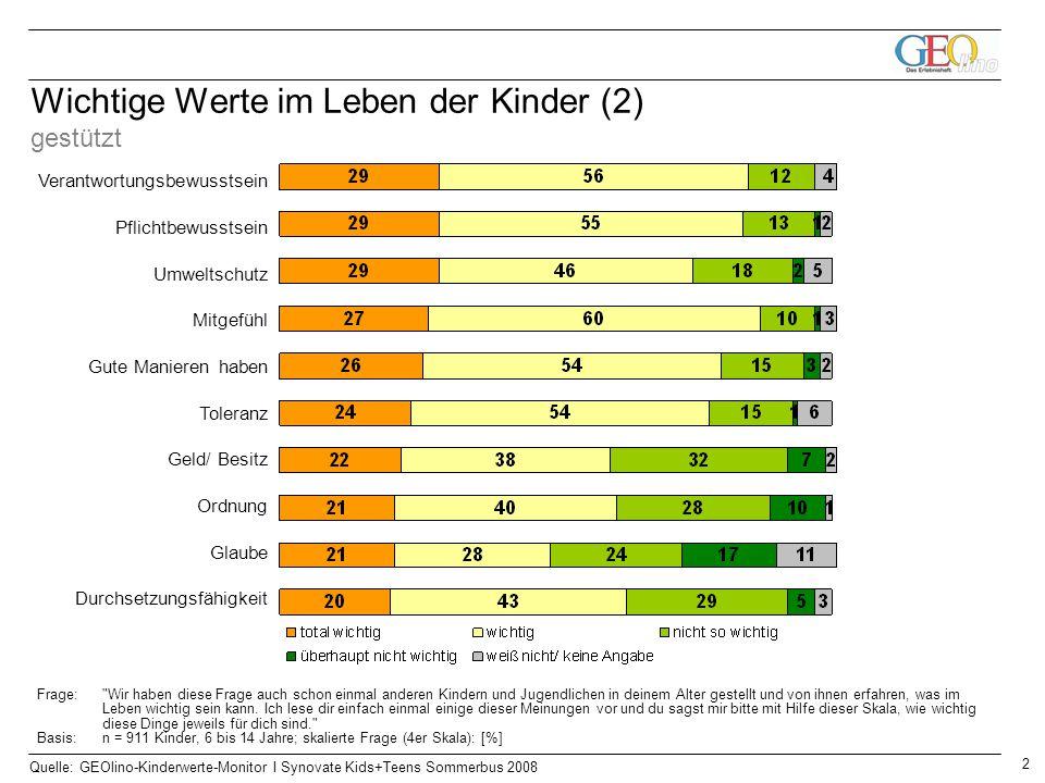 2 Quelle: GEOlino-Kinderwerte-Monitor I Synovate Kids+Teens Sommerbus 2008 Wichtige Werte im Leben der Kinder (2) gestützt Verantwortungsbewusstsein P