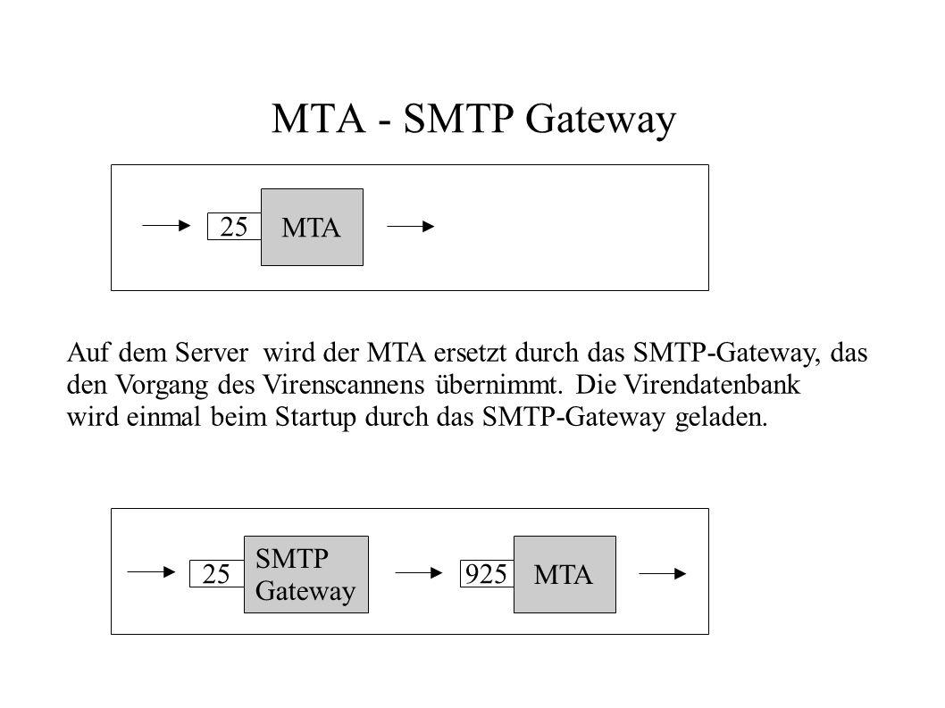MTA - SMTP Gateway MTA 925 SMTP Gateway 25 MTA 25 Auf dem Server wird der MTA ersetzt durch das SMTP-Gateway, das den Vorgang des Virenscannens überni