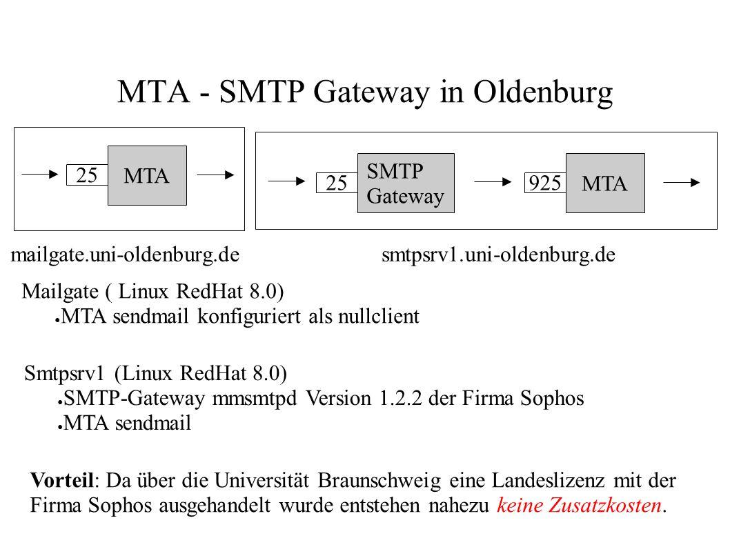 MTA - SMTP Gateway in Oldenburg MTA 925 SMTP Gateway 25 MTA 25 mailgate.uni-oldenburg.de smtpsrv1.uni-oldenburg.de Mailgate ( Linux RedHat 8.0) ● MTA