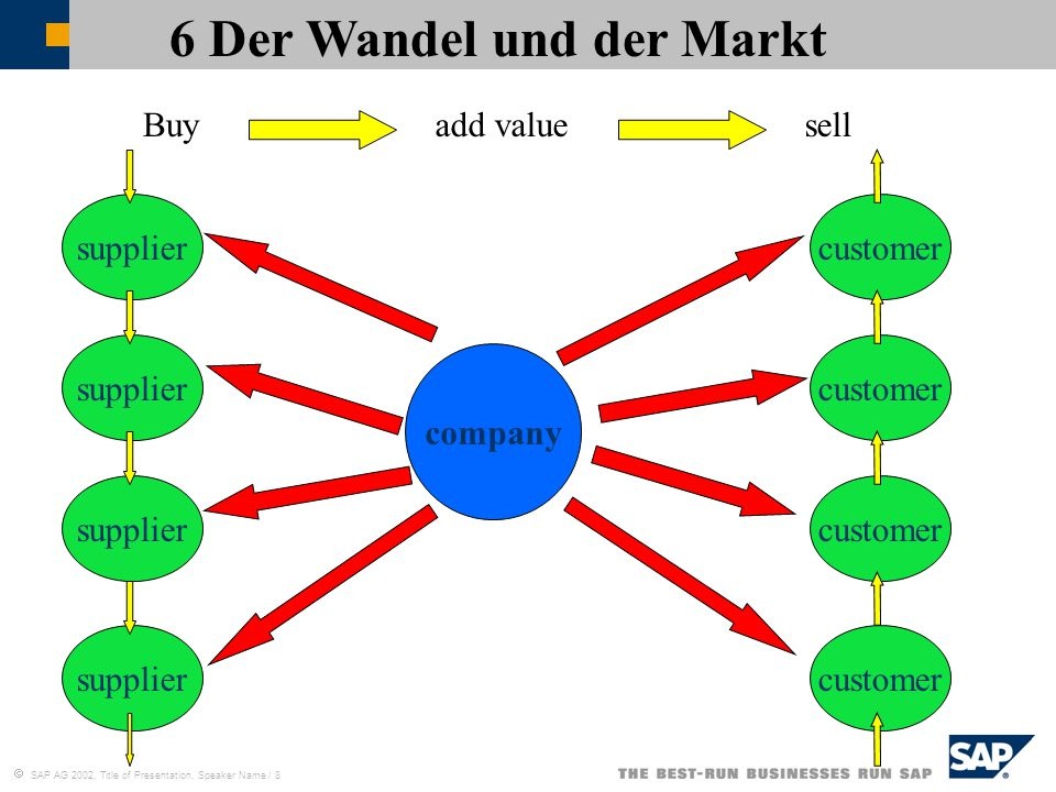  SAP AG 2002, Title of Presentation, Speaker Name / 8 6 Der Wandel und der Markt Buyadd valuesell company supplier customer